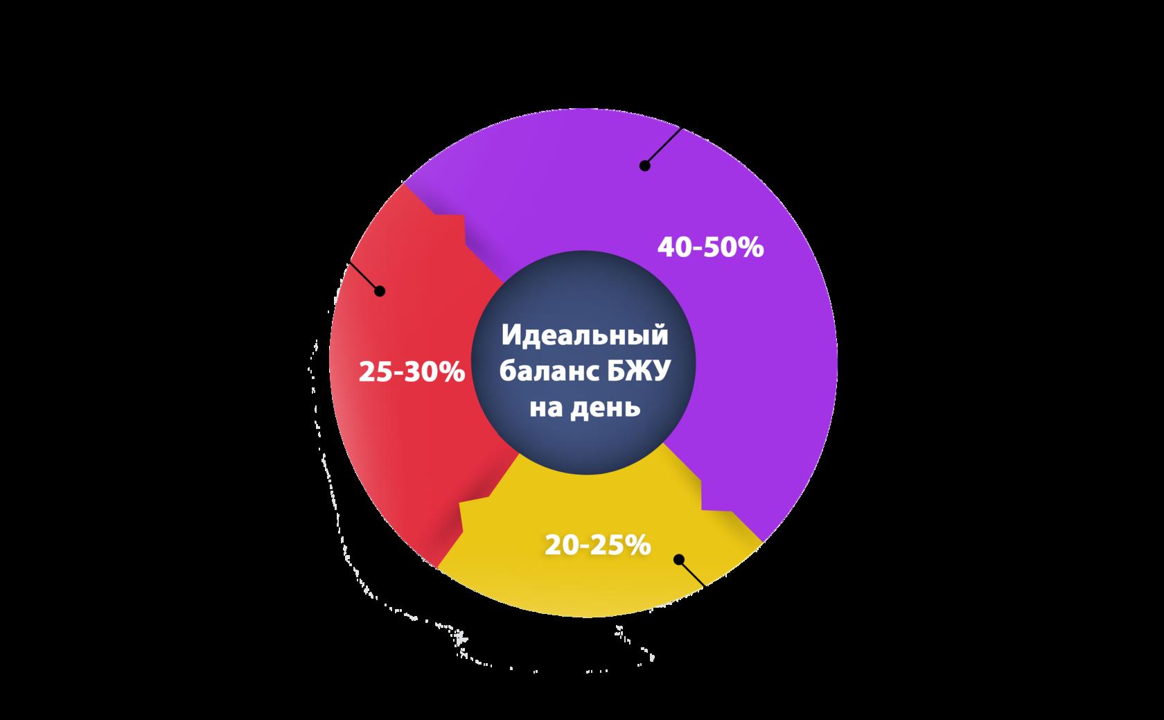 Норма Белка Жиров И Углеводов При Похудении.